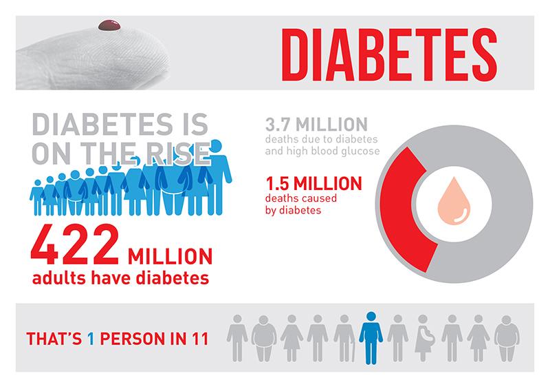 دیابت در یک نگاه